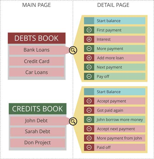 debt or credit page structure